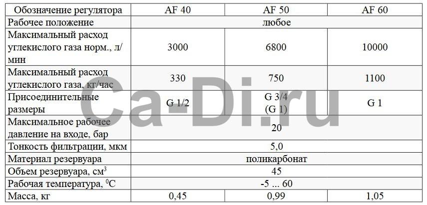 Технические характеристики фильтра газового сетевого АF