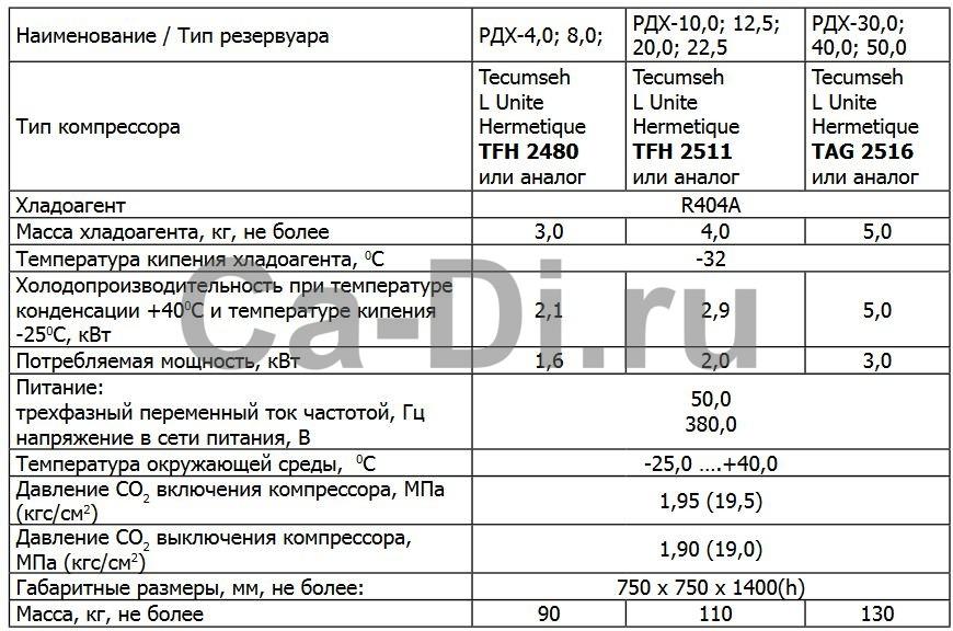 Технические характеристики агрегата поддержания давления в резервуаре для хранения СО2 АПД 4,0...50,0