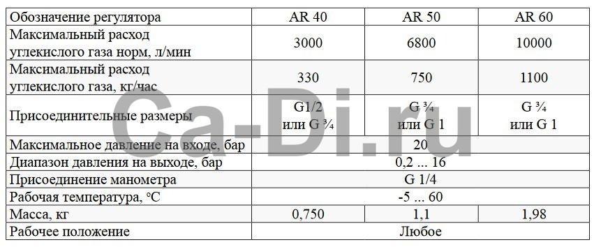 Технические характеристики регулятора давления газового AR