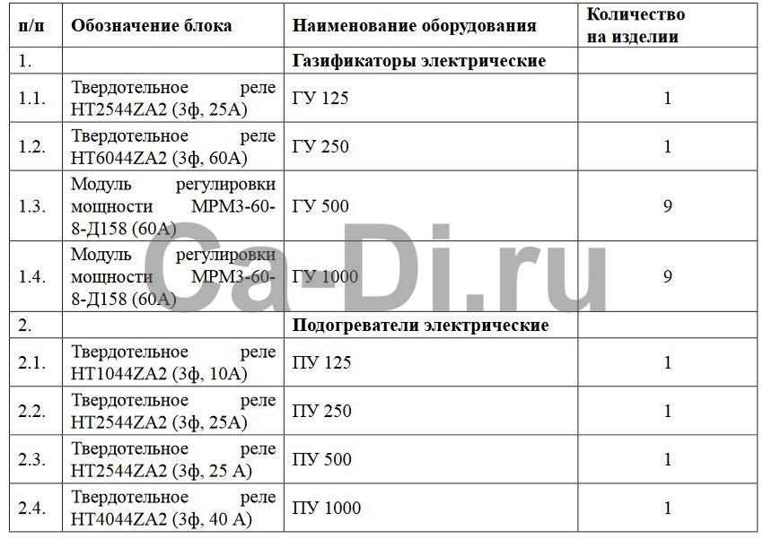 Карта заказа силовых тиристорных блоков на газификаторы и подогреватели электрические