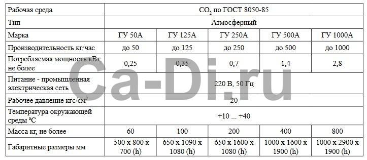 Технические характеристики газификатора углекислотного атмосферного