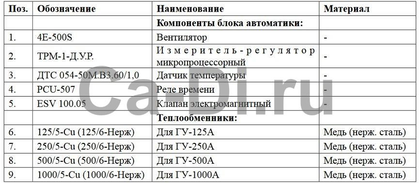 Карта заказа комплектующих газификаторов ГУ-125А…1000А