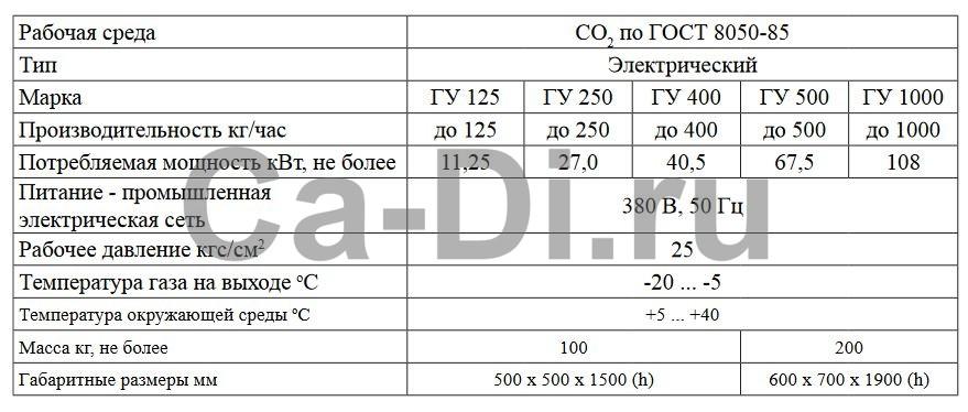 Технические характеристики газификатора углекислотного электрического ГУ 125...1000