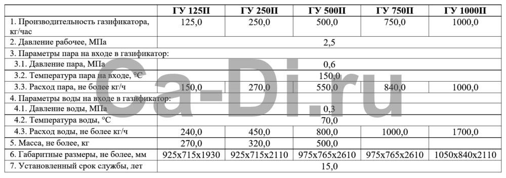 Технические характеристики газификатора углекислотного парового ГУ 125П...ГУ 1000П