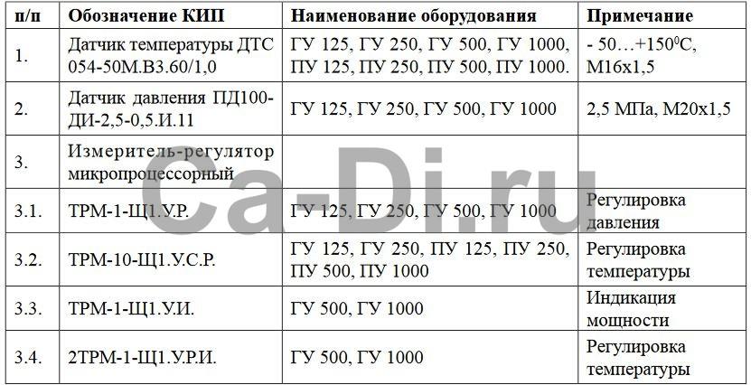 Карта заказа компонентов автоматики на газификаторы и подогреватели электрические