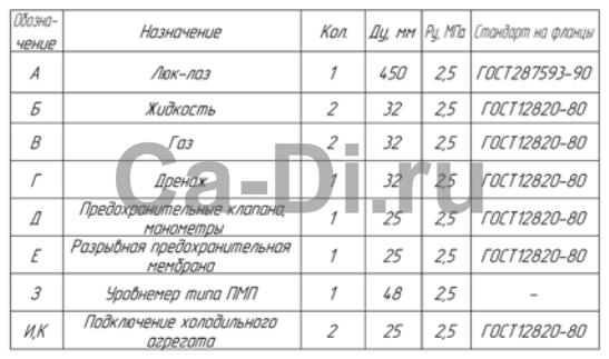 Таблицы штуцеров стационарного резервуара РДХ горизонтального типа для хранения углекислоты