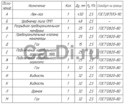 Таблица штуцеров стационарного резервуара РДХ вертикального типа для хранения углекислого газа