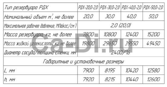 Технические характеристики стационарного резервуара РДХ вертикального типа для хранения углекислого газа