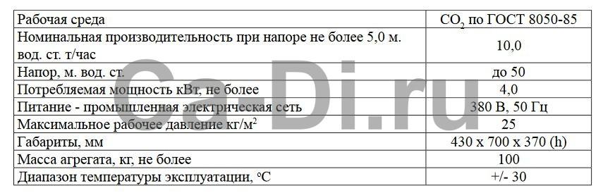 Технические характеристики станции перелива жидкой углекислоты СПУ 10/50