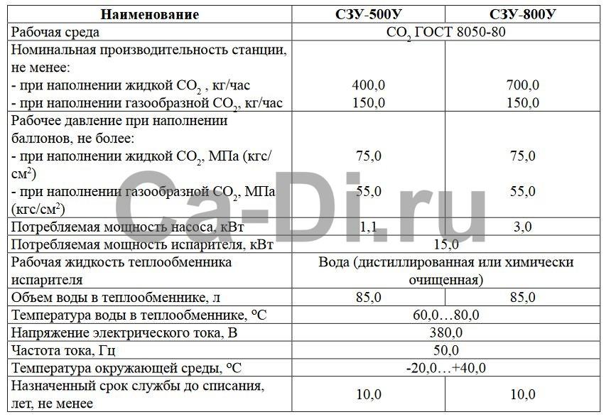 Технические характеристики станции зарядной углекислотной универсальной СЗУ-500У и СЗУ-800У