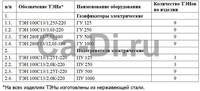 Карта заказа ТЭНов на газификаторы и подогреватели электрические