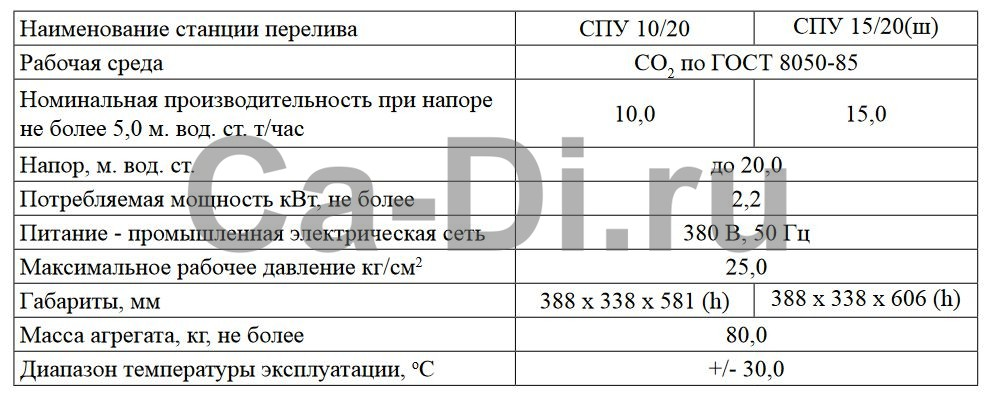 Технические характеристики станции перелива жидкой углекислоты СПУ 15/20(ш)