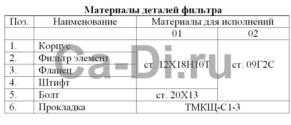Материалы деталей фильтра сетчатого ФС-15 для перелива углекислоты из ЦЖУ в РДХ