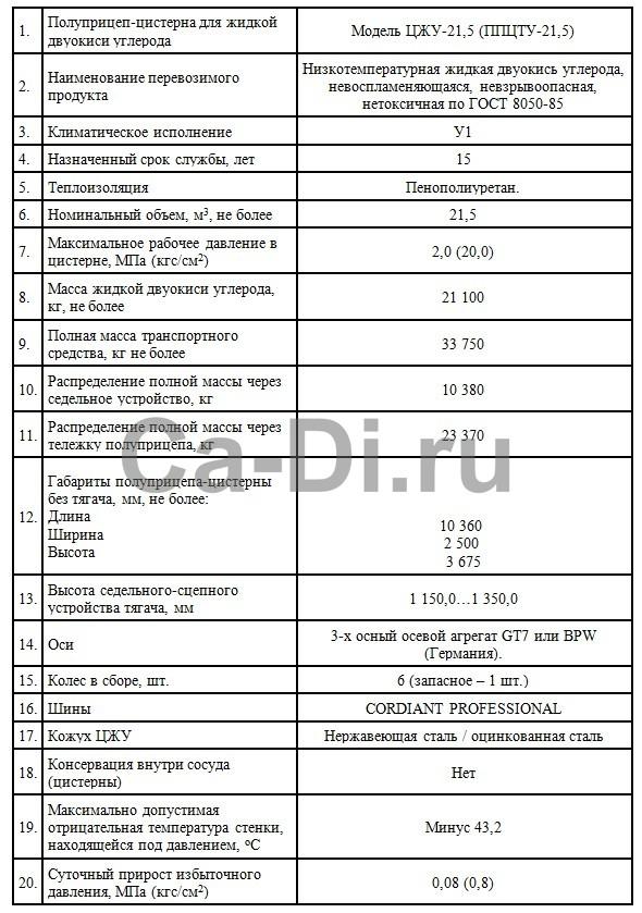 Технические характеристики полуприцепа-цистерны для транспортировки жидкой двуокиси углерода ЦЖУ-21,5